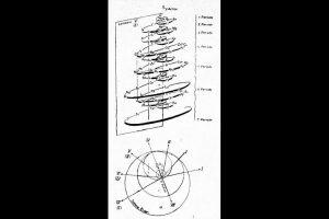 1920, Tabela Periódica em Hélice de George Schaltenbrand,