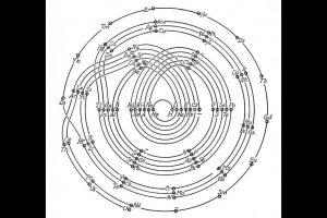 1926, Tabela periódica espiral de Monroe-Turner.