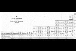 1929. Tabela Periódica (degrau à esquerda) de Charles Janet.