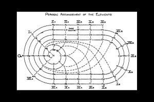 1933, Pista de Corrida dos Elementos de John Clark.