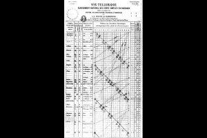 1862, Parafuso telúrico de De Chancourtois