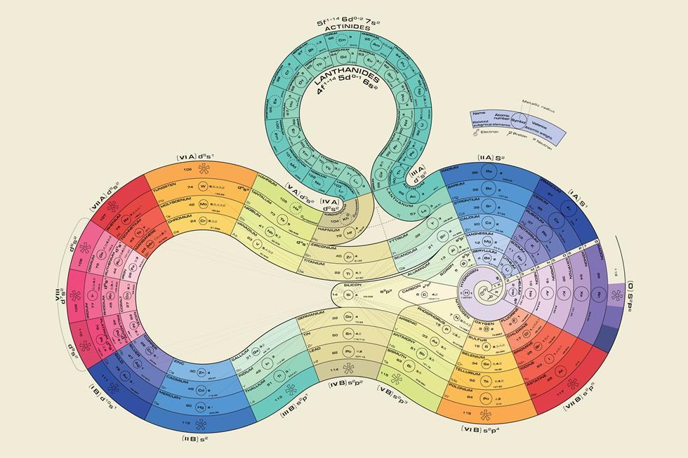 1975. Tabela Periódica de James Franklin Hyde.