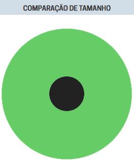 Disco representando a Terra em cor verde. E no centro outro disco menor, representando a Lua. A proporção aproximada é Lua com cerca de 1/4 do diâmetro da Terra.